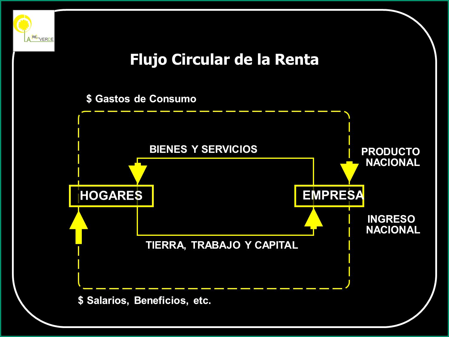 Segunda entrega de la evolucin de los paradigmas en las relaciones flujo circular ccuart Choice Image