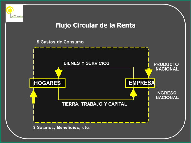 flujo circular