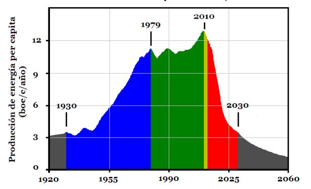 Olduvai_per_capita_(2009)