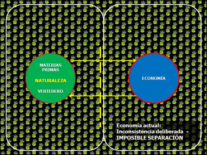economia convencional