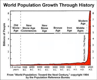 WorldPopulationGraphThrough-History1